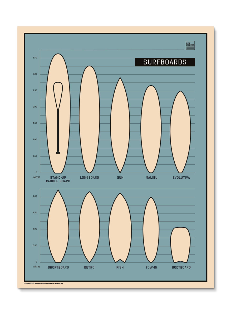 Illustration surfboard du longboard au bodyboard